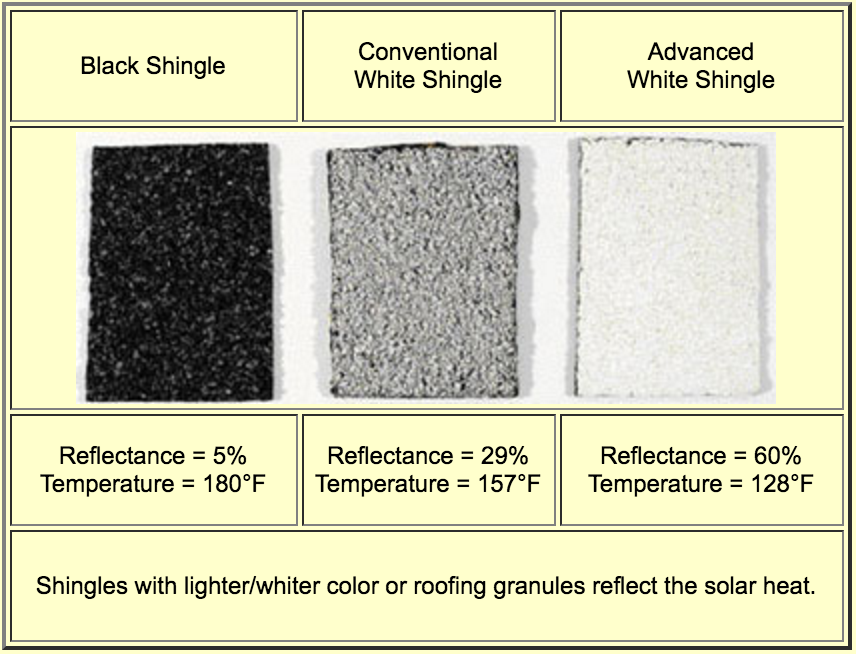 Difference In Roof Temperatures Based On Coating Type   Black Shingles,  Conventional White Shingles,